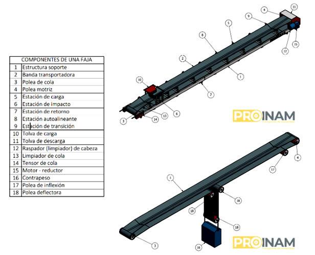 componentes de una faja transportadora o banda transportadora